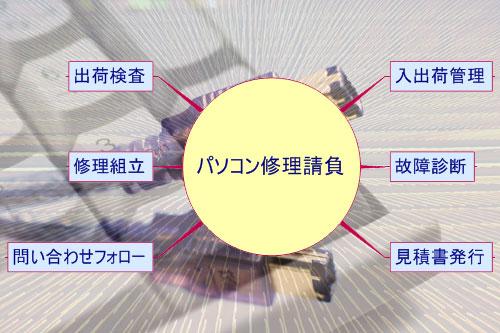 jigyo_contract.jpg